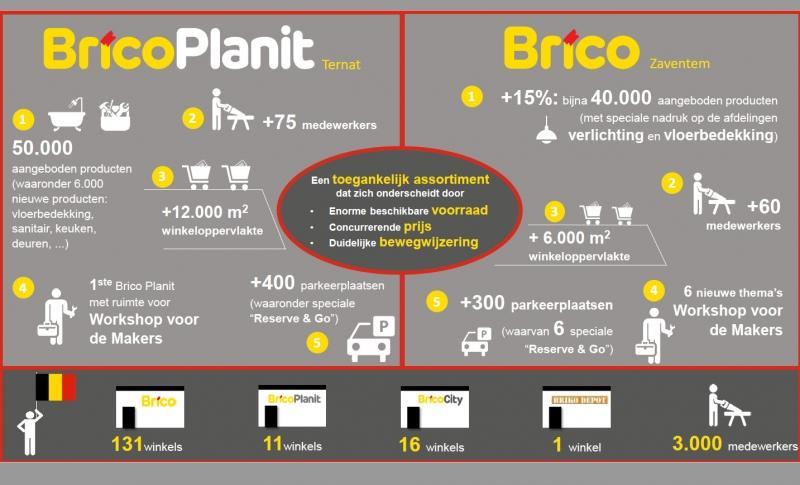 e groep Brico ziet de dingen in het groot - ALGEMEEN NIEUWS - Vlaanderen